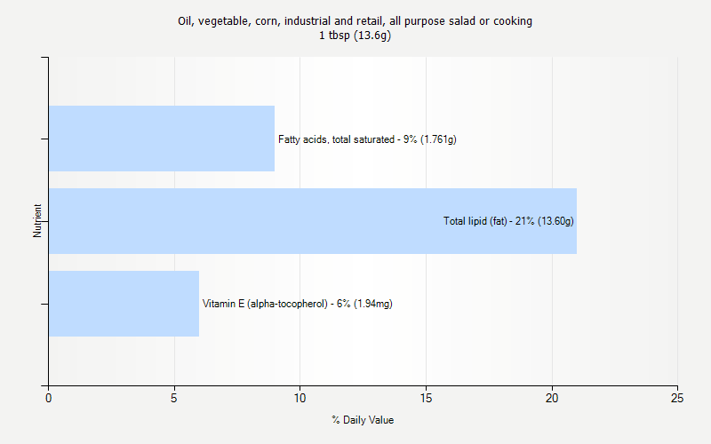 % Daily Value for Oil, vegetable, corn, industrial and retail, all purpose salad or cooking 1 tbsp (13.6g)