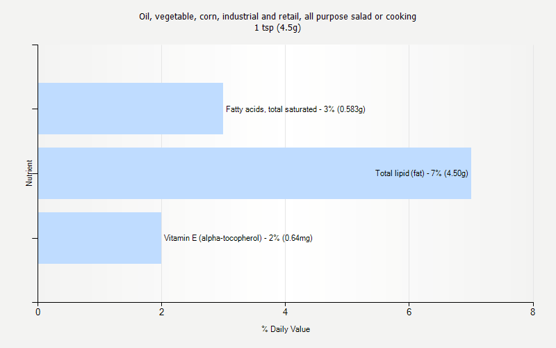 % Daily Value for Oil, vegetable, corn, industrial and retail, all purpose salad or cooking 1 tsp (4.5g)