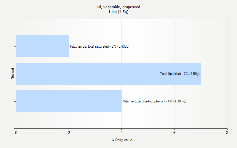 % Daily Value for Oil, vegetable, grapeseed 1 tsp (4.5g)