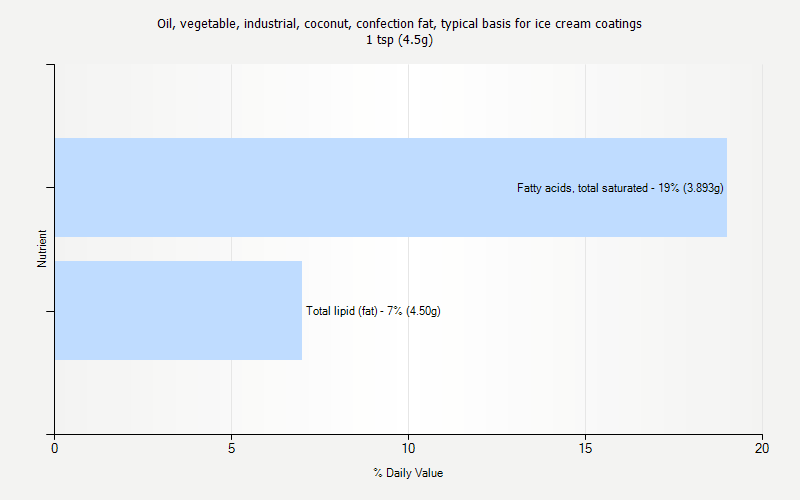 % Daily Value for Oil, vegetable, industrial, coconut, confection fat, typical basis for ice cream coatings 1 tsp (4.5g)