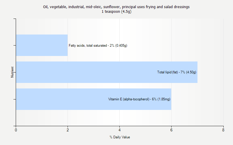 % Daily Value for Oil, vegetable, industrial, mid-oleic, sunflower, principal uses frying and salad dressings 1 teaspoon (4.5g)