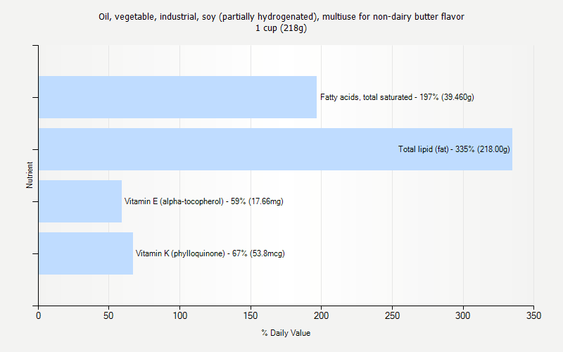 % Daily Value for Oil, vegetable, industrial, soy (partially hydrogenated), multiuse for non-dairy butter flavor 1 cup (218g)