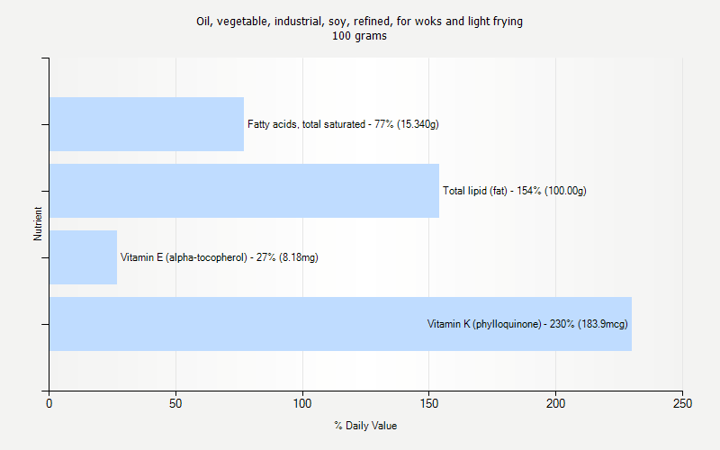 % Daily Value for Oil, vegetable, industrial, soy, refined, for woks and light frying 100 grams