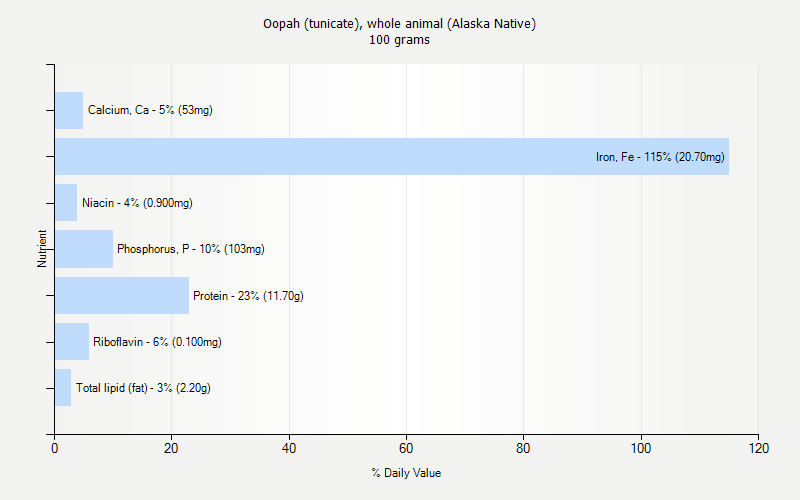 % Daily Value for Oopah (tunicate), whole animal (Alaska Native) 100 grams