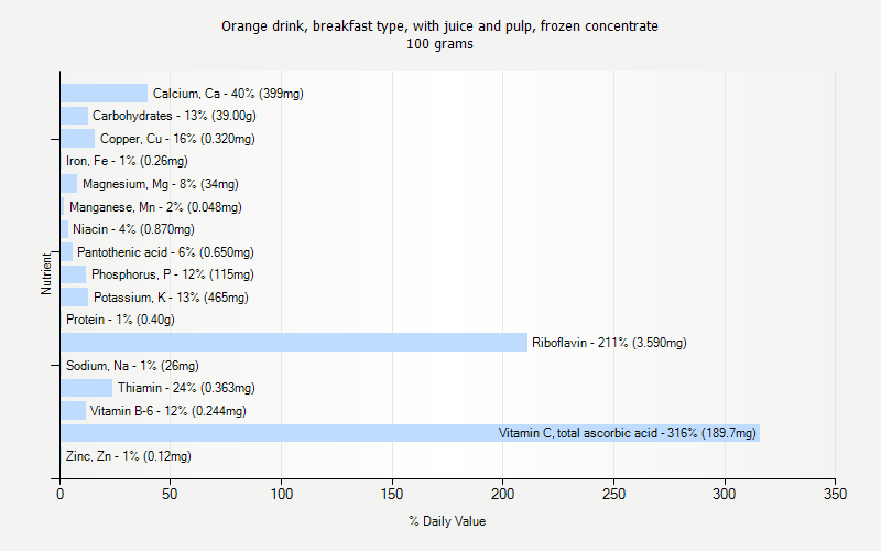 % Daily Value for Orange drink, breakfast type, with juice and pulp, frozen concentrate 100 grams