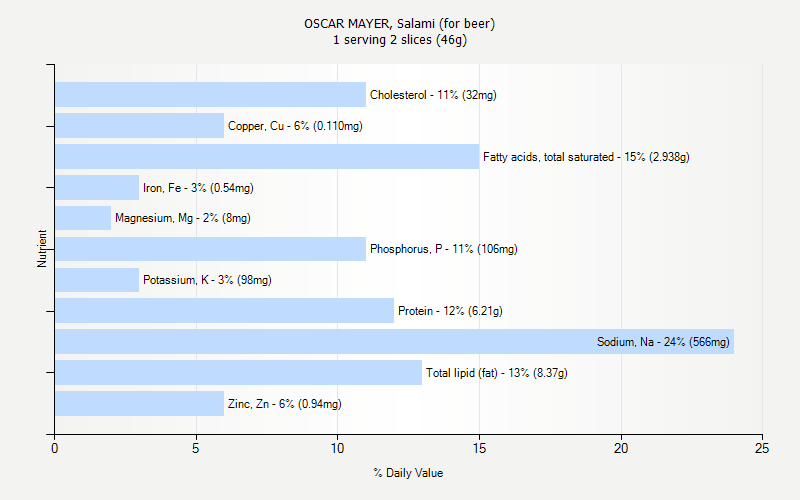 % Daily Value for OSCAR MAYER, Salami (for beer) 1 serving 2 slices (46g)
