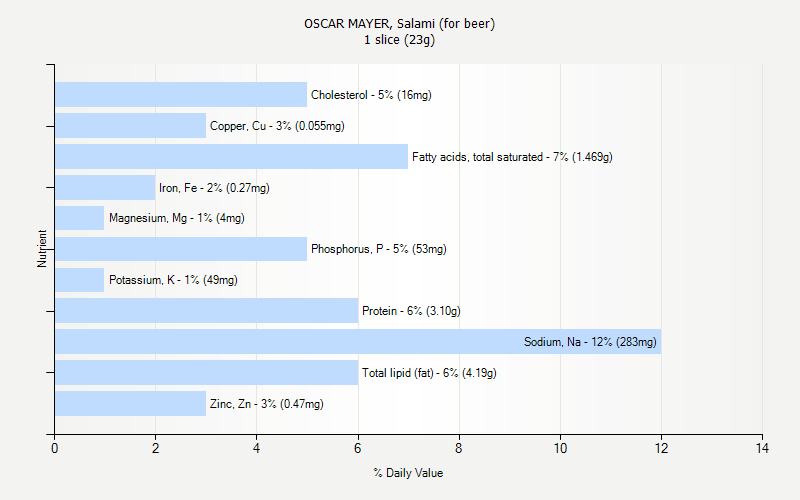 % Daily Value for OSCAR MAYER, Salami (for beer) 1 slice (23g)