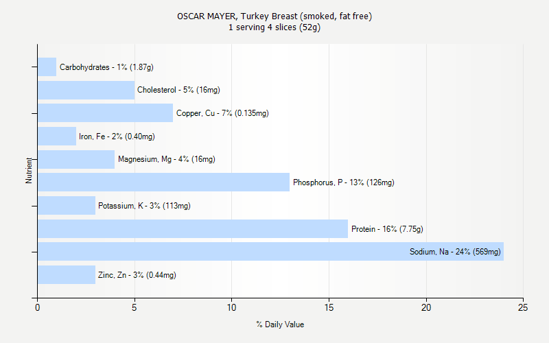 % Daily Value for OSCAR MAYER, Turkey Breast (smoked, fat free) 1 serving 4 slices (52g)