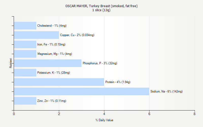 % Daily Value for OSCAR MAYER, Turkey Breast (smoked, fat free) 1 slice (13g)