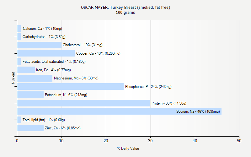 % Daily Value for OSCAR MAYER, Turkey Breast (smoked, fat free) 100 grams