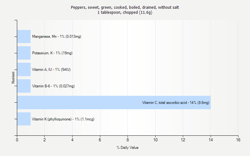 % Daily Value for Peppers, sweet, green, cooked, boiled, drained, without salt 1 tablespoon, chopped (11.6g)