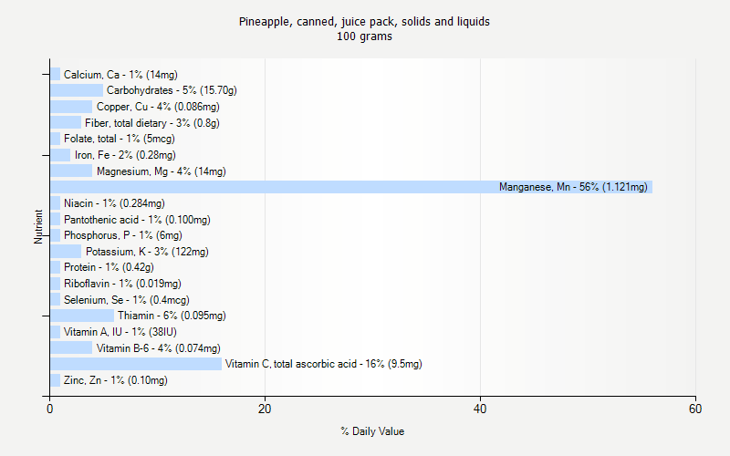 % Daily Value for Pineapple, canned, juice pack, solids and liquids 100 grams