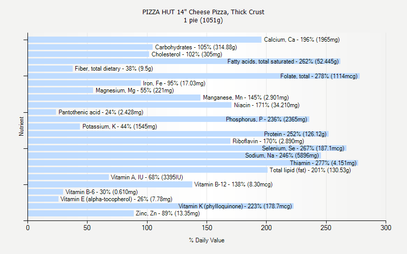 "% Daily Value for PIZZA HUT 14"" Cheese Pizza, Thick Crust 1 pie (1051g)"