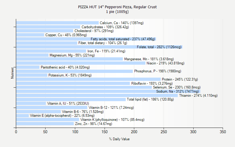 "% Daily Value for PIZZA HUT 14"" Pepperoni Pizza, Regular Crust 1 pie (1005g)"