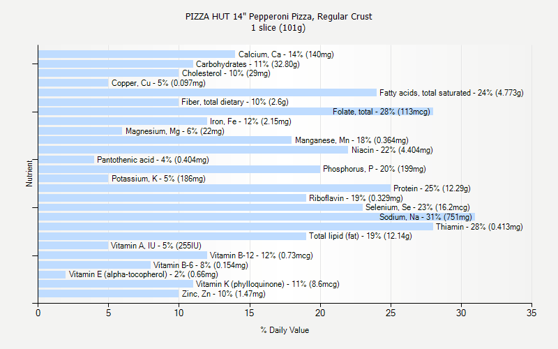 "% Daily Value for PIZZA HUT 14"" Pepperoni Pizza, Regular Crust 1 slice (101g)"