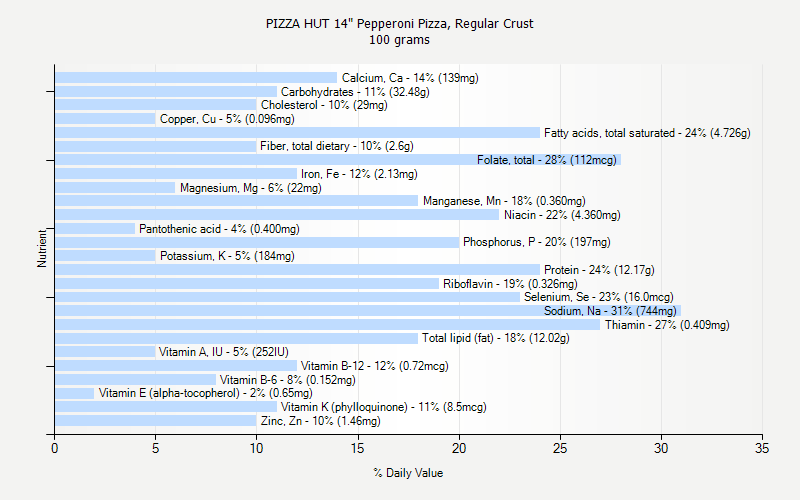 "% Daily Value for PIZZA HUT 14"" Pepperoni Pizza, Regular Crust 100 grams"