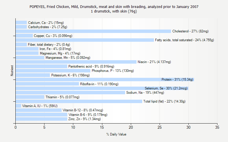 % Daily Value for POPEYES, Fried Chicken, Mild, Drumstick, meat and skin with breading, analyzed prior to January 2007 1 drumstick, with skin (76g)