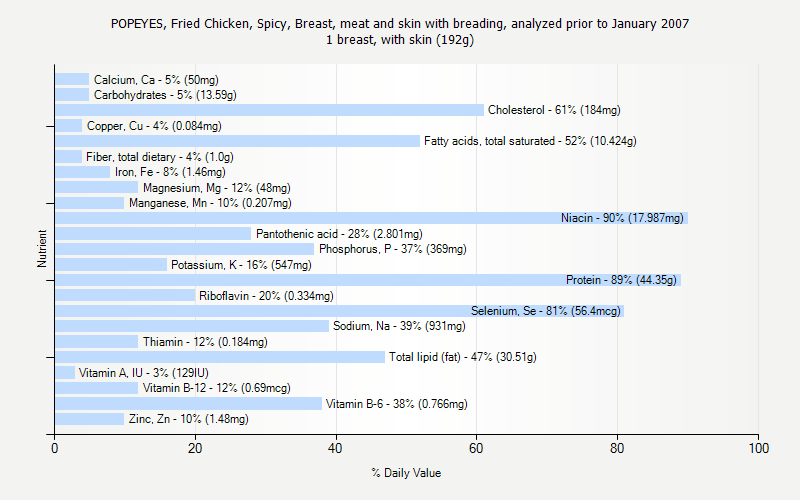 % Daily Value for POPEYES, Fried Chicken, Spicy, Breast, meat and skin with breading, analyzed prior to January 2007 1 breast, with skin (192g)