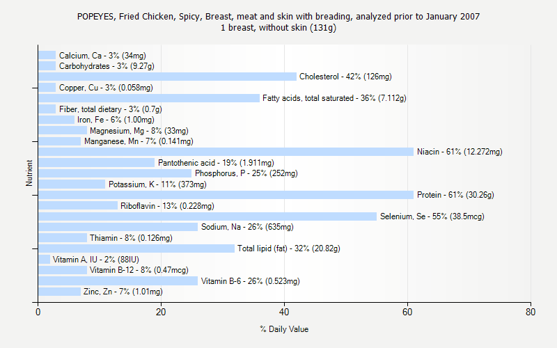 % Daily Value for POPEYES, Fried Chicken, Spicy, Breast, meat and skin with breading, analyzed prior to January 2007 1 breast, without skin (131g)
