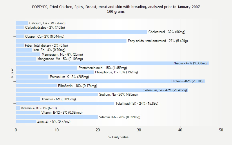 % Daily Value for POPEYES, Fried Chicken, Spicy, Breast, meat and skin with breading, analyzed prior to January 2007 100 grams