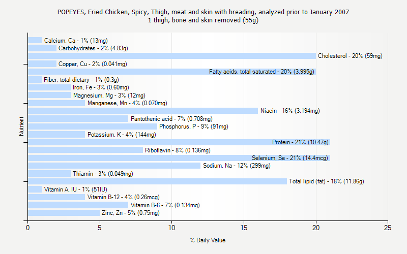 % Daily Value for POPEYES, Fried Chicken, Spicy, Thigh, meat and skin with breading, analyzed prior to January 2007 1 thigh, bone and skin removed (55g)