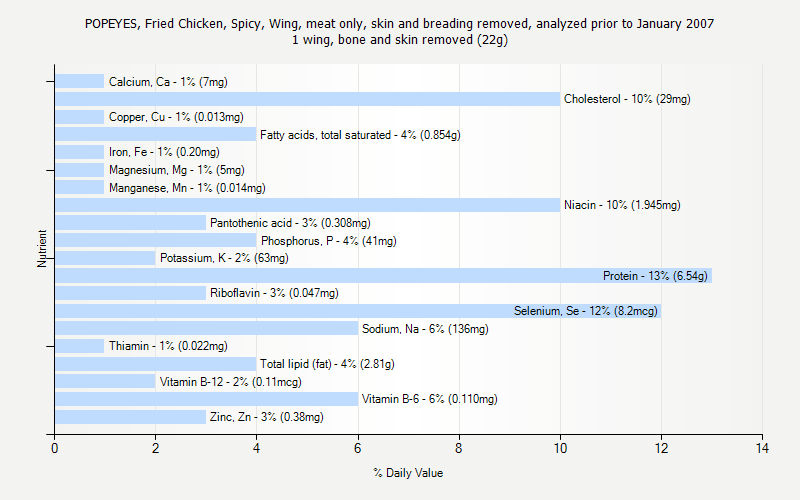 % Daily Value for POPEYES, Fried Chicken, Spicy, Wing, meat only, skin and breading removed, analyzed prior to January 2007 1 wing, bone and skin removed (22g)