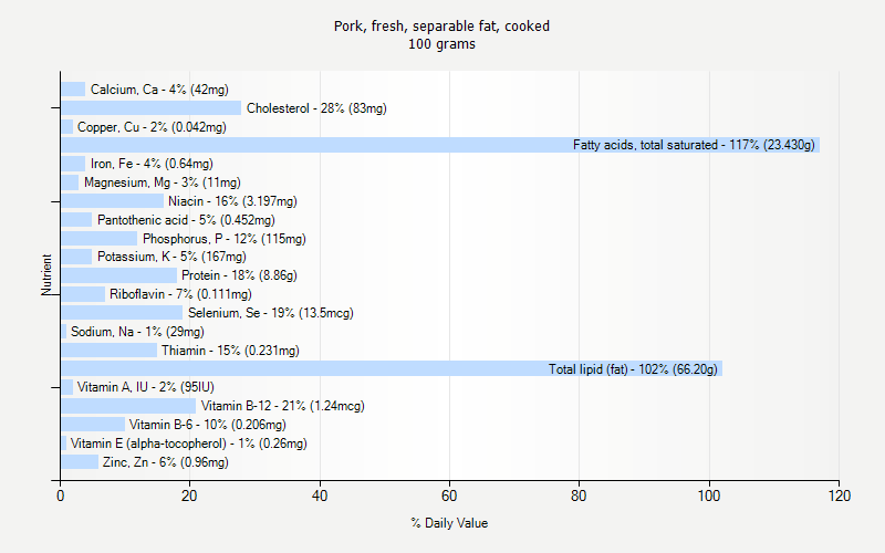 % Daily Value for Pork, fresh, separable fat, cooked 100 grams