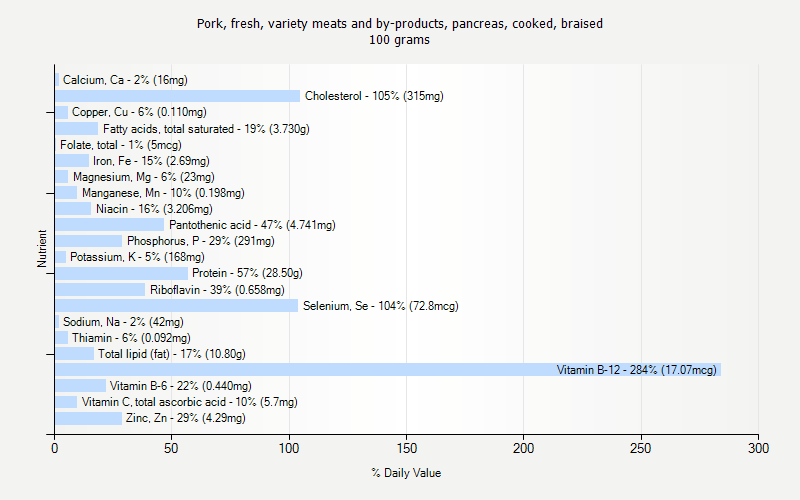 % Daily Value for Pork, fresh, variety meats and by-products, pancreas, cooked, braised 100 grams