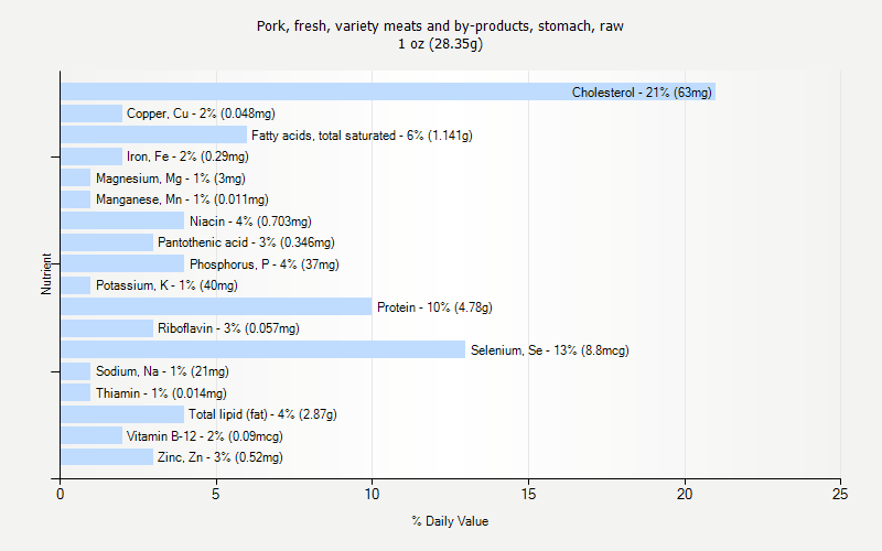 % Daily Value for Pork, fresh, variety meats and by-products, stomach, raw 1 oz (28.35g)