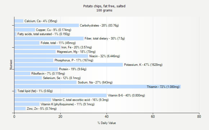 % Daily Value for Potato chips, fat free, salted 100 grams