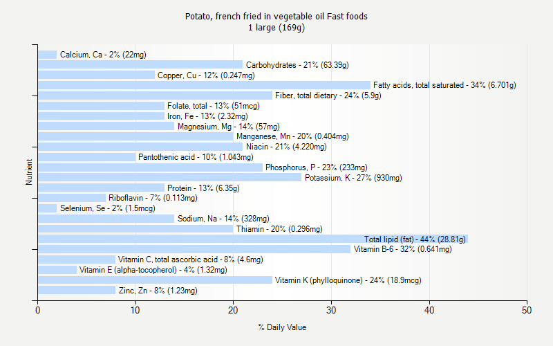 % Daily Value for Potato, french fried in vegetable oil Fast foods 1 large (169g)