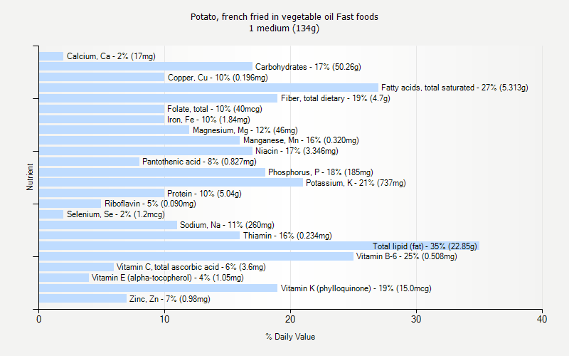 % Daily Value for Potato, french fried in vegetable oil Fast foods 1 medium (134g)