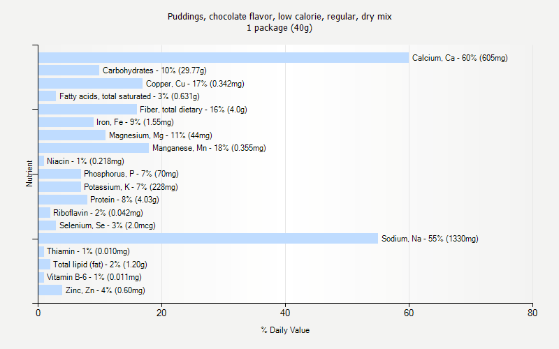 % Daily Value for Puddings, chocolate flavor, low calorie, regular, dry mix 1 package (40g)