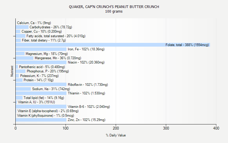 % Daily Value for QUAKER, CAP'N CRUNCH'S PEANUT BUTTER CRUNCH 100 grams