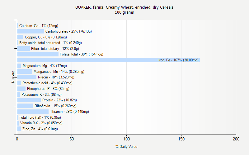 % Daily Value for QUAKER, farina, Creamy Wheat, enriched, dry Cereals 100 grams