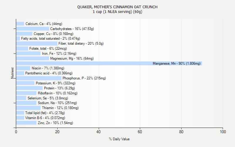 % Daily Value for QUAKER, MOTHER'S CINNAMON OAT CRUNCH 1 cup (1 NLEA serving) (60g)