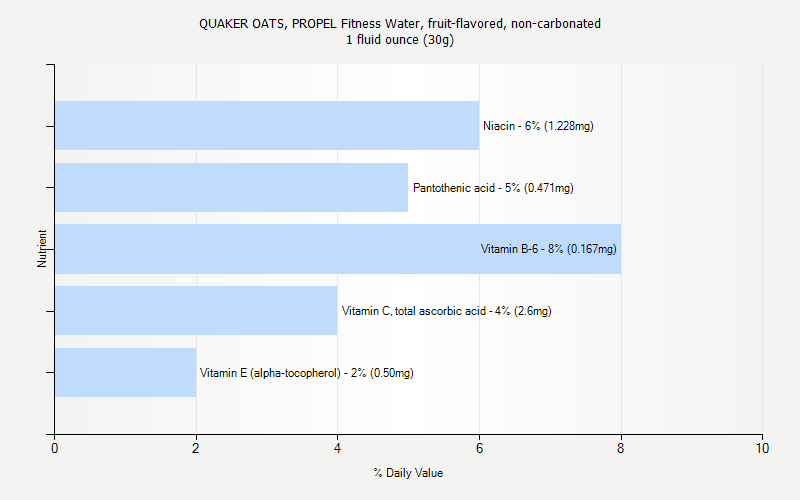 % Daily Value for QUAKER OATS, PROPEL Fitness Water, fruit-flavored, non-carbonated 1 fluid ounce (30g)