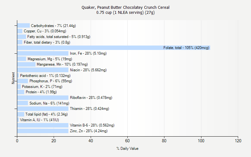 % Daily Value for Quaker, Peanut Butter Chocolatey Crunch Cereal 0.75 cup (1 NLEA serving) (27g)