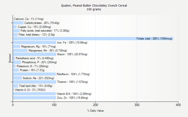 % Daily Value for Quaker, Peanut Butter Chocolatey Crunch Cereal 100 grams