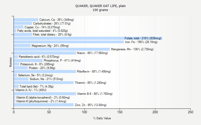% Daily Value for QUAKER, QUAKER OAT LIFE, plain 100 grams