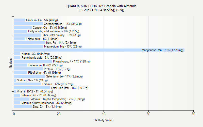 % Daily Value for QUAKER, SUN COUNTRY Granola with Almonds 0.5 cup (1 NLEA serving) (57g)