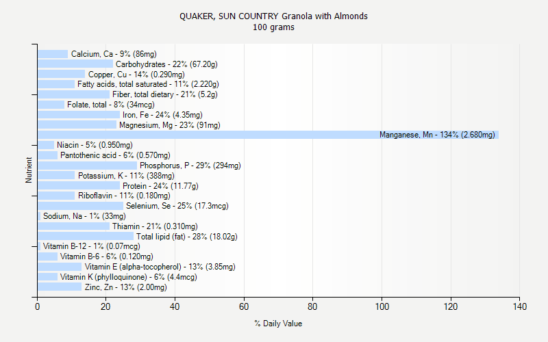 % Daily Value for QUAKER, SUN COUNTRY Granola with Almonds 100 grams