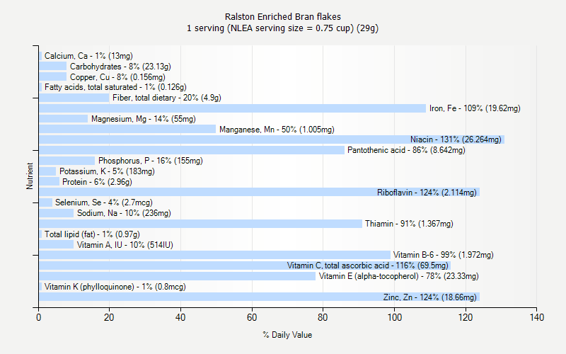 % Daily Value for Ralston Enriched Bran flakes 1 serving (NLEA serving size = 0.75 cup) (29g)