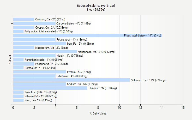 % Daily Value for Reduced-calorie, rye Bread 1 oz (28.35g)