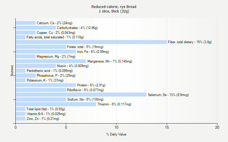 % Daily Value for Reduced-calorie, rye Bread 1 slice, thick (32g)