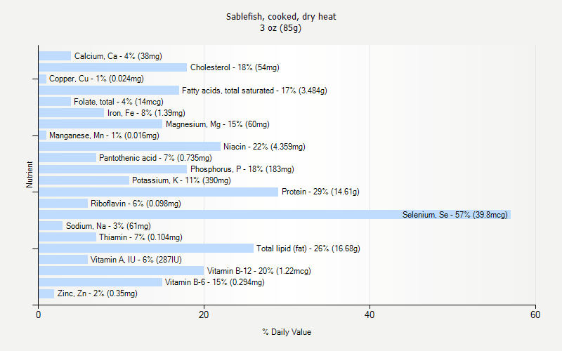 % Daily Value for Sablefish, cooked, dry heat 3 oz (85g)
