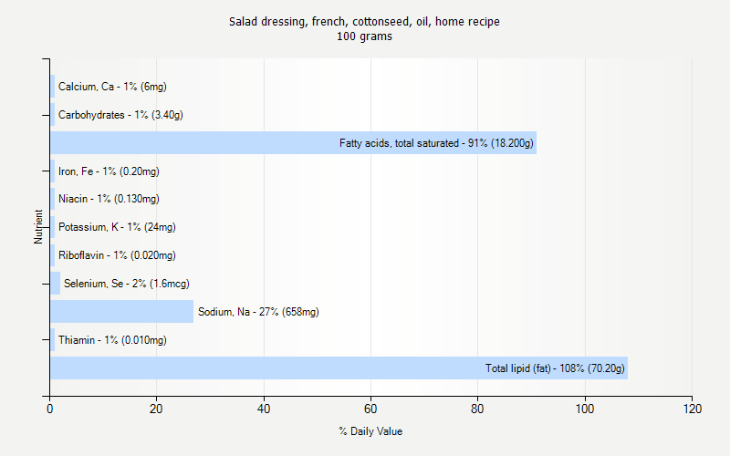 % Daily Value for Salad dressing, french, cottonseed, oil, home recipe 100 grams