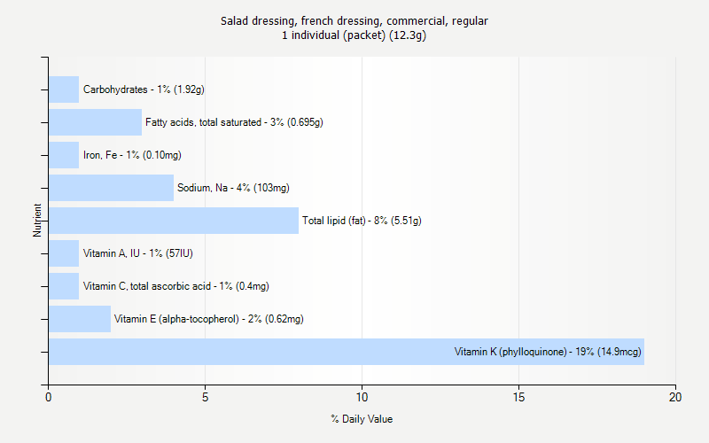 % Daily Value for Salad dressing, french dressing, commercial, regular 1 individual (packet) (12.3g)