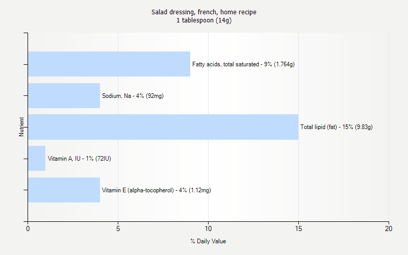 % Daily Value for Salad dressing, french, home recipe 1 tablespoon (14g)