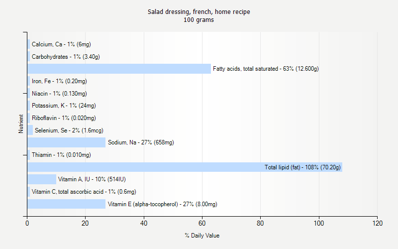% Daily Value for Salad dressing, french, home recipe 100 grams